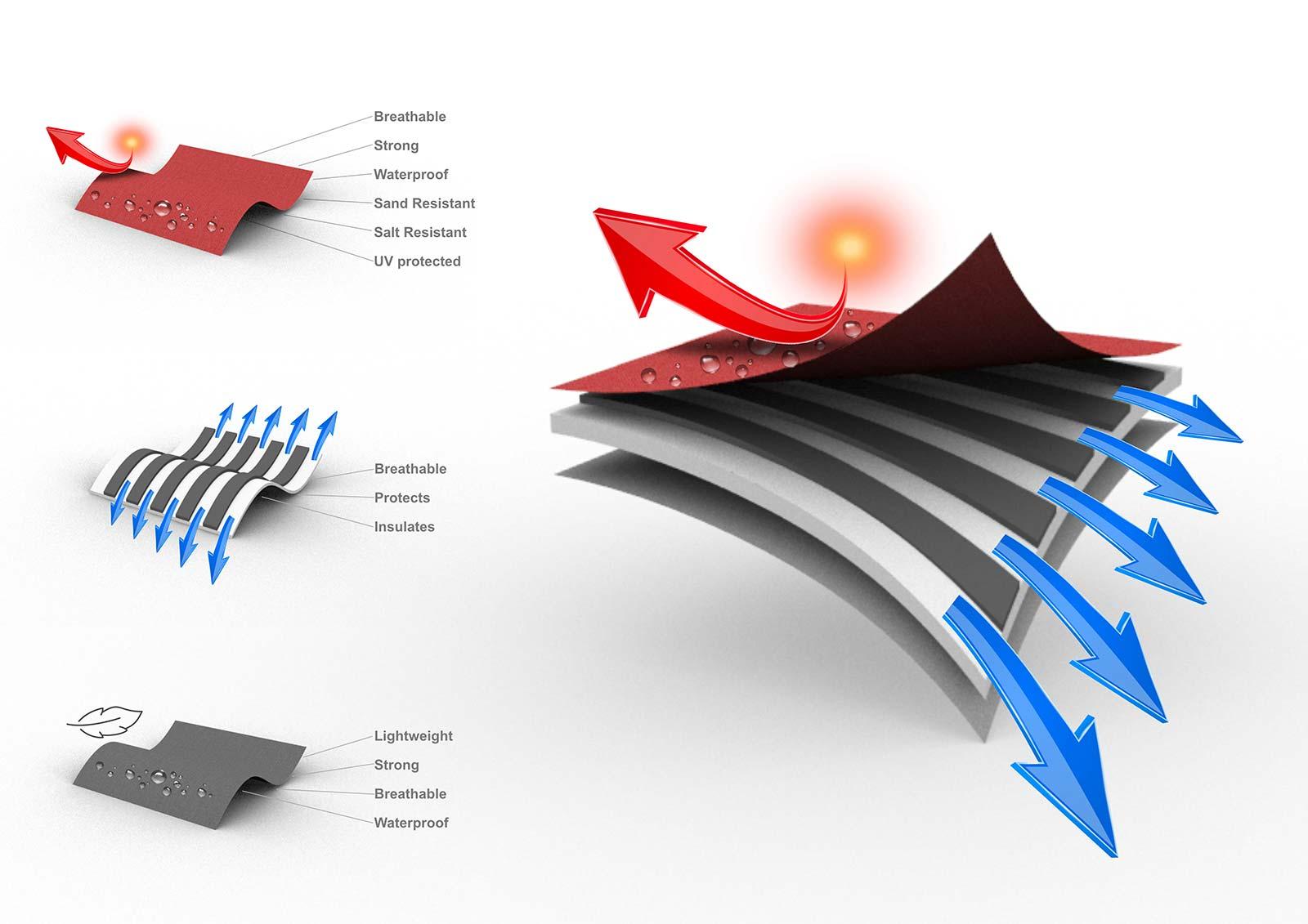 Design & Materials